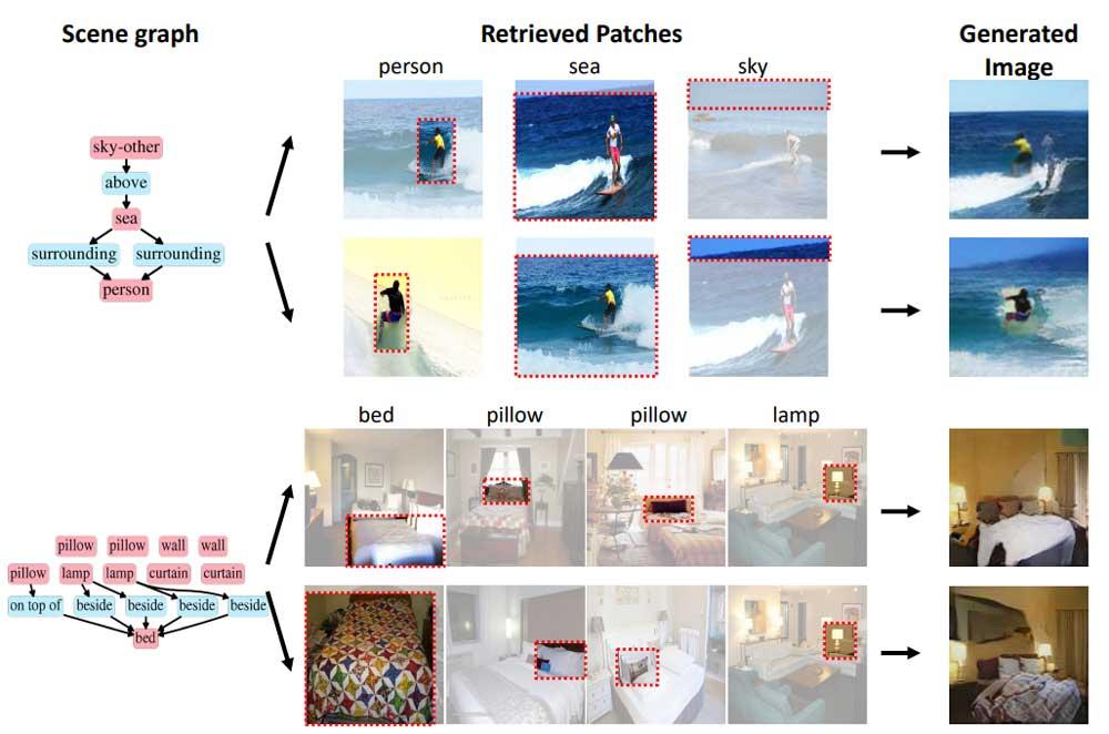 Die Beschreibungen enthalten Objekte und ihre Beziehungen zueinander. Die KI wählt passende Bildausschnitte aus und fügt sie zusammen. | Bild: Tseng et al.
