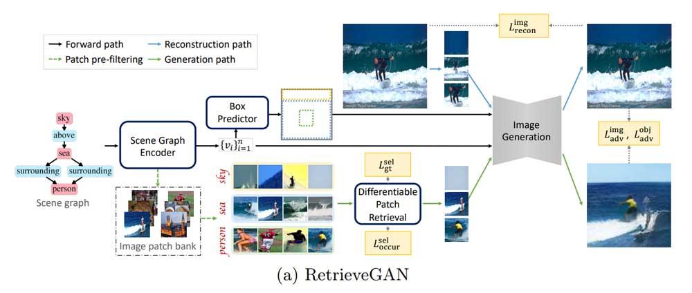 Die KI verarbeitet den Graphen, sagt Boxen vorher, wählt Bildausschnitte aus und fügt am Ende alles zusammen. | Bild: Tseng et al.