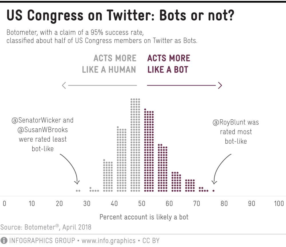Fast die Hälfte aller US-Kongressmitglieder wurden von Botometer als Bots eingestuft. Mittlerweile sind es nur noch 0,4 Prozent, so Kreil. | Bild: Michael Kreil.