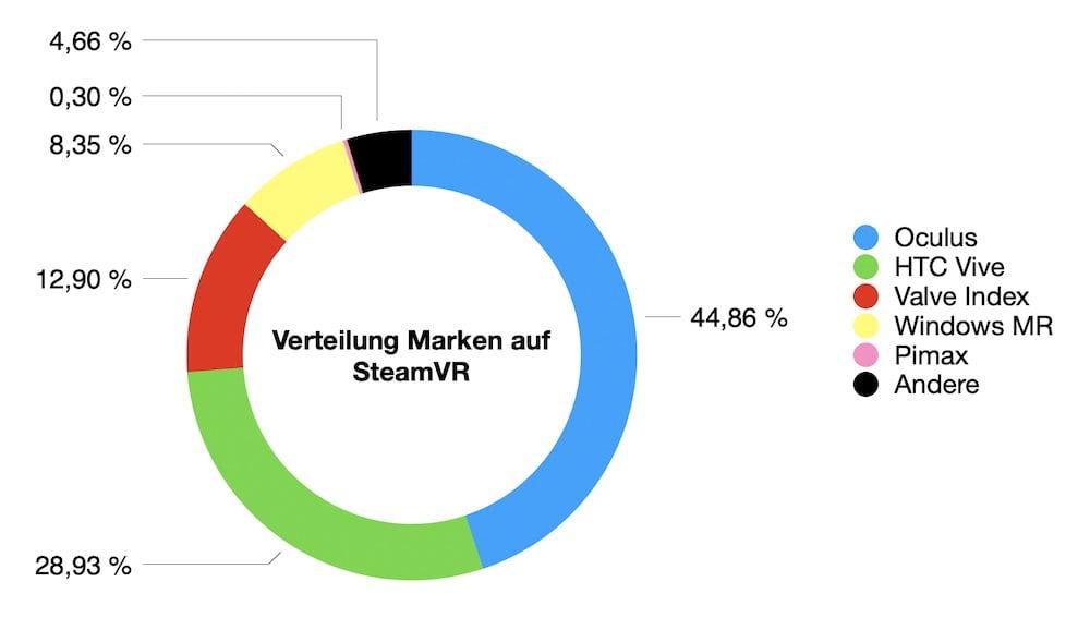 SteamVR_06.2020_Anteil_Marken