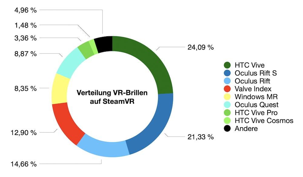 SteamVR_06.2020_Anteil_VR-Brillen