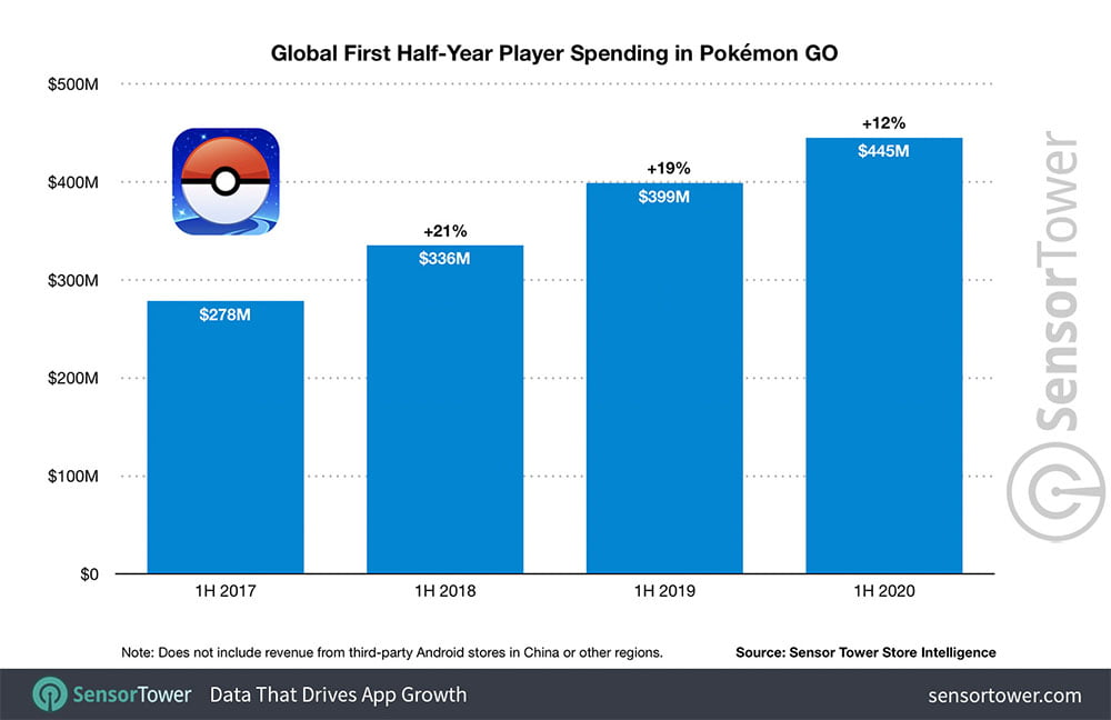 Pokémon Go genießt stetiges Umsatzwachstum.