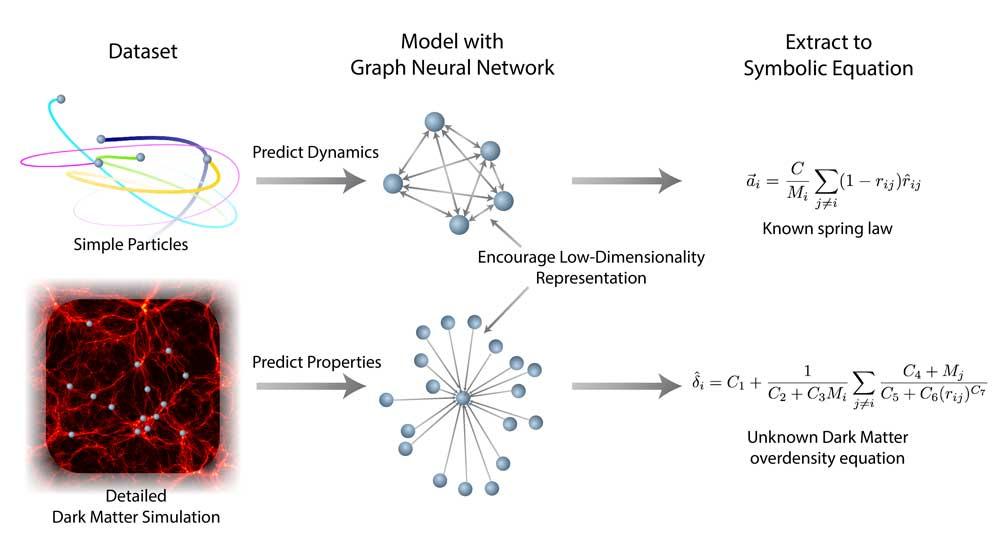 Mit dem Datensatz für Dunkle-Materie-Strukturen, neuronale Graphennetzwerke und symbolischer Regression fanden die Forscher eine unbekannte mathematische Formel für ihre gesuchte Berechnung. | Bild: Cranmer et al.