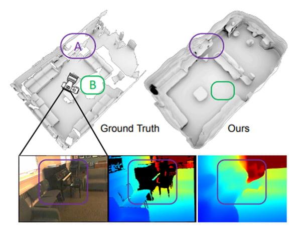 Die KI kann Lücken in 3D-Scans eigenständig mit Bildinformationen füllen. | Bild: Murez et al.