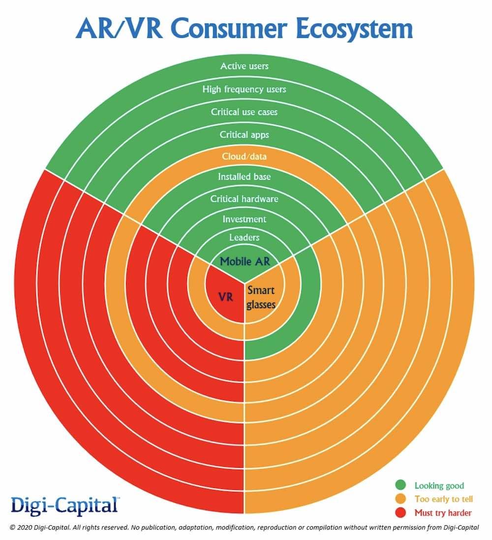Digi-Capital_AR_VR_Ecosystem_2020
