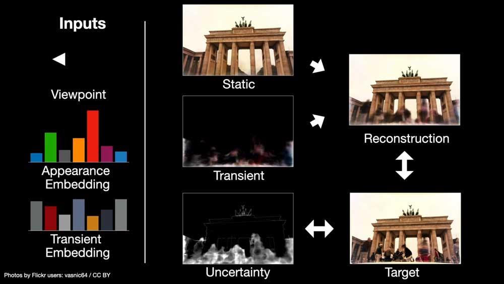 NeRF-W erkennt in Fotos statische und veränderliche Merkmale. So kann sie ein Foto aus einem neuen Blickwinkel generieren. Anschließend vergleich die KI ihr Ergebnis mit einem echten Foto aus dem gleichen Blickwinkel und lernt so immer besser Geometrie, Farbgebung und andere Merkmale zu rekonstruieren. | Bild: Google