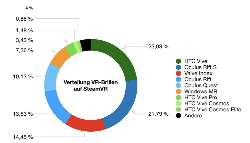 SteamVR_07.2020_Anteil_VR-Brillen