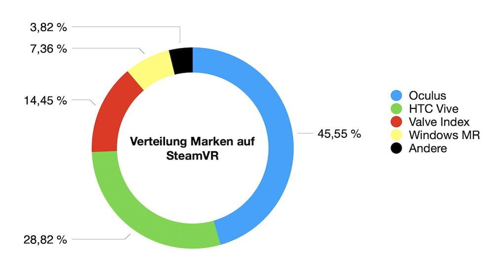 SteamVR_07.2020_Anteil_VR-Marken