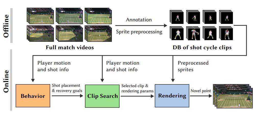 Die Tennis-KI legt das Verhalten fest, sucht nach den passenden Clips und rendert das Endergebnis. | Bild: Zhang et al.
