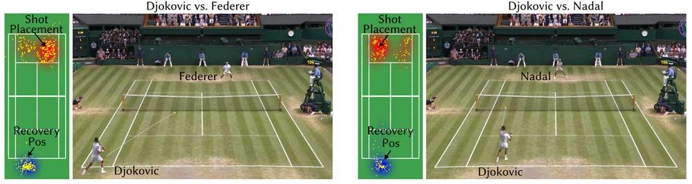 Die KI analysiert das Verhalten der Tennis-Profis und lernt so Bewegungsverhalten und bevorzugte Schlagrichtung kennen. | Bild: Zhang et al.