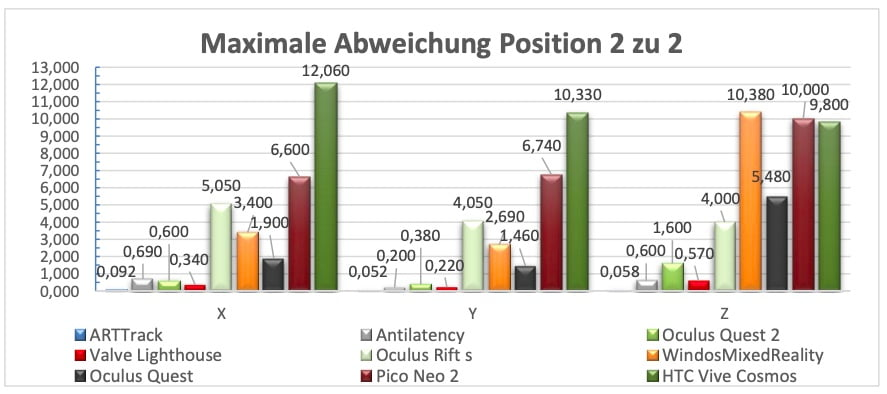 VDC_Trackingsysteme_Vergleich_Maximalabweichung_P2_P2