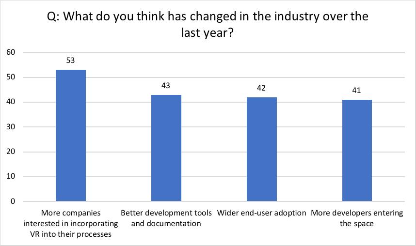 Die von HTC Vive befragten VR-Entwickler berichten, dass der Unternehmensmarkt für VR schneller wächst als der Endverbrauchermarkt.   Grafik: HTC