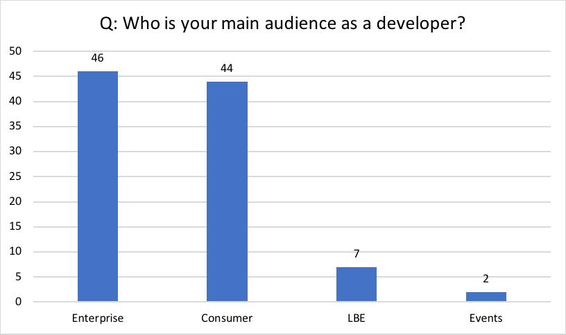 Der Unternehmensmarkt hat knapp die Nase vorne, ortsbasierte VR-Erfahrungen und Events in VR sind nur Nischenthemen.   Grafik: HTC