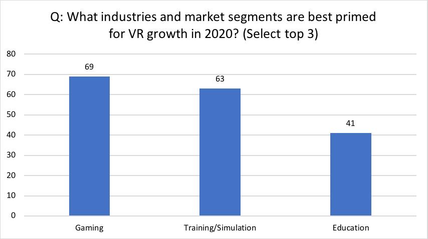 Obwohl sich der Fokus Richtung B2B-VR verschiebt, sehen die meisten befragten Entwickler Gaming als größten Wachstumsfaktor.   Bild: HTC