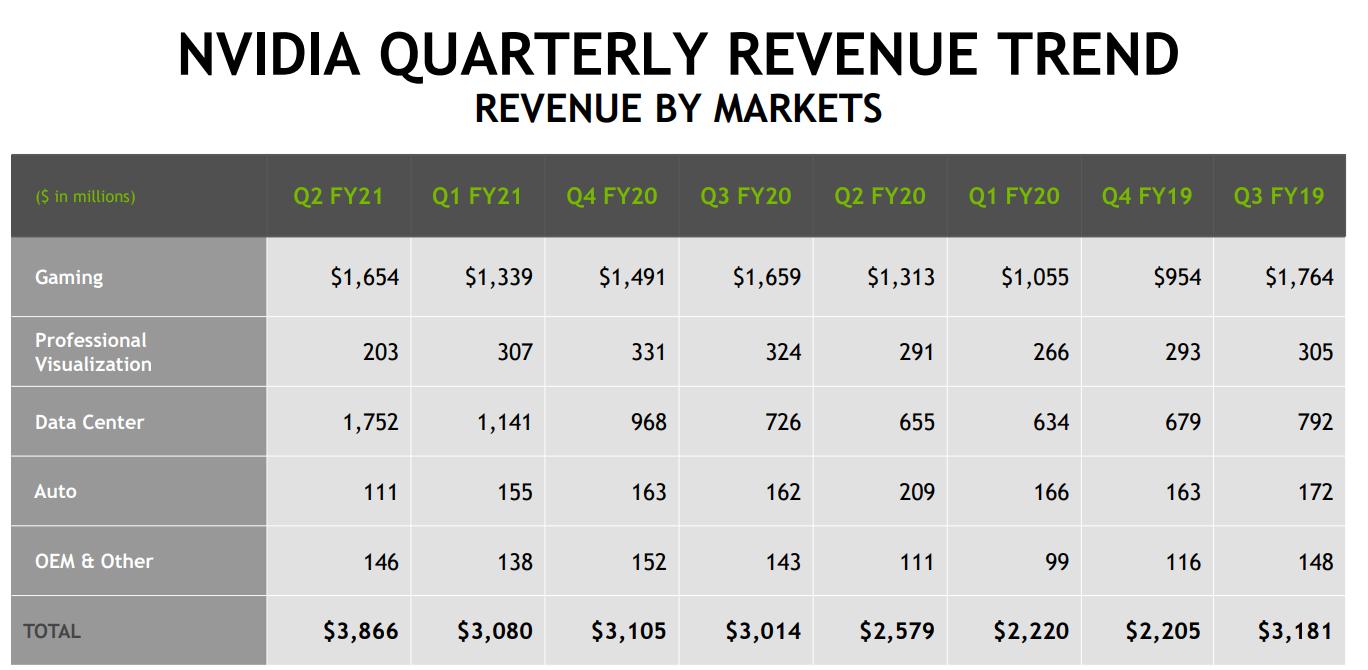 KI- und das Datencenter-Geschäft rücken bei Nvidia in den Fokus. | Bild: Nvidia