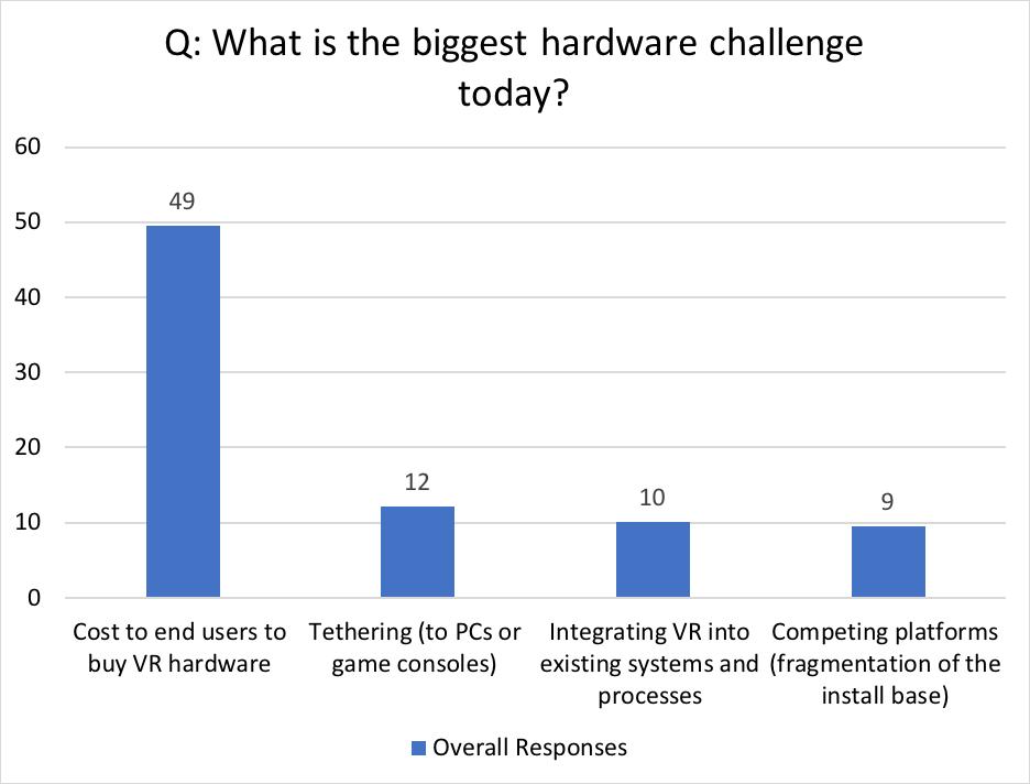 Die größte Hürde für VR ist der Preis der Hardware, glauben VR-Entwickler.   Bild: HTC