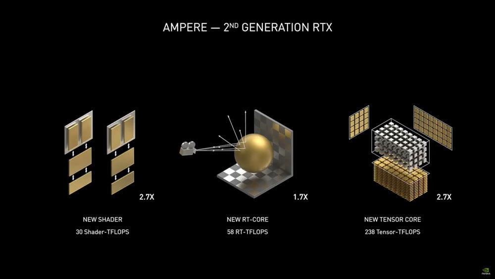 Nvidia zeigt den Leistungssprung der RTX-30-Reihe