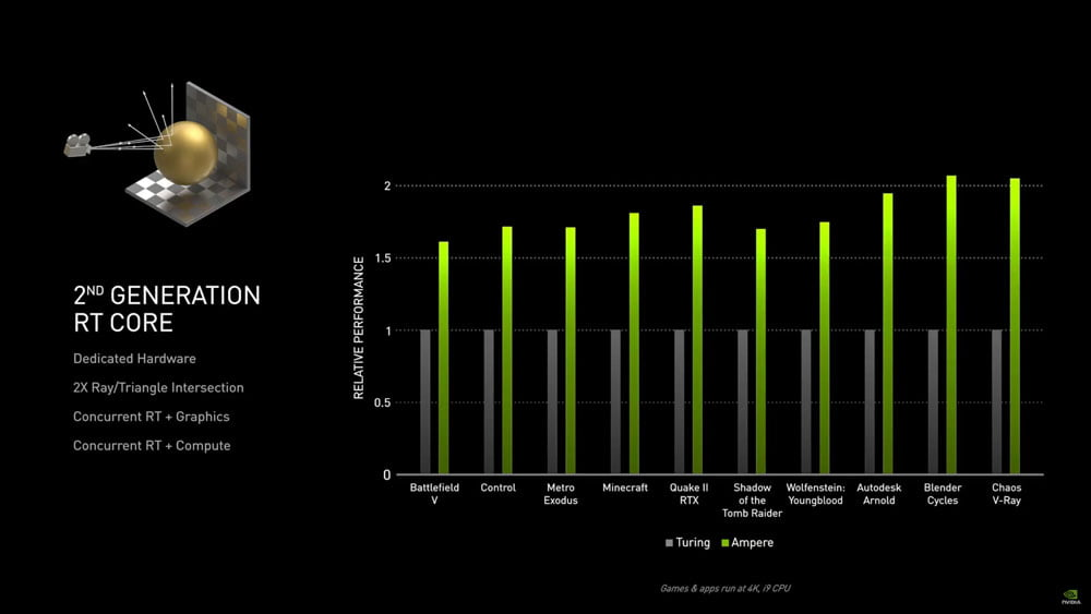 RTX-30-Serie Benchmarks für Ray Tracing
