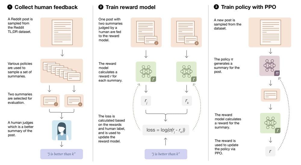 Eine Darstellung der Methode, mit der OpenAI seine Zusammenfassungs-KI trainiert hat