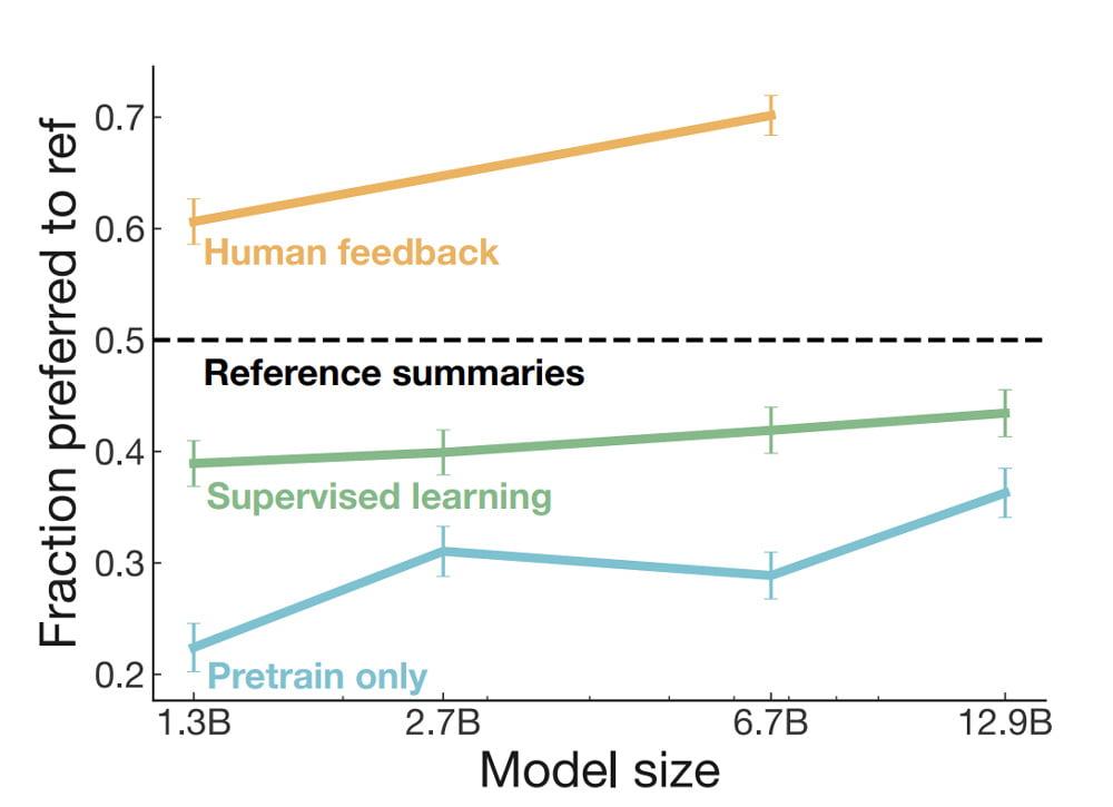 Ein Vergleich verschiedener Methoden für maschinelle Zusammenfassungen