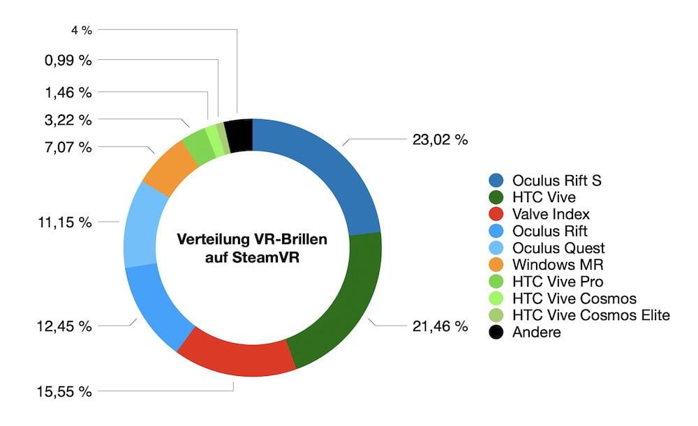 SteamVR_08.2020_Anteil_VR-Brillen