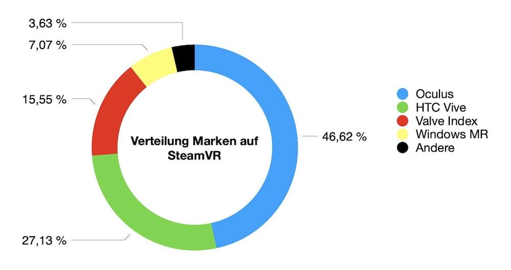 SteamVR_08.2020_Anteil_VR-Marken