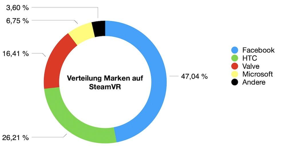 SteamVR_09.2020_Anteil_VR-Unternehmen