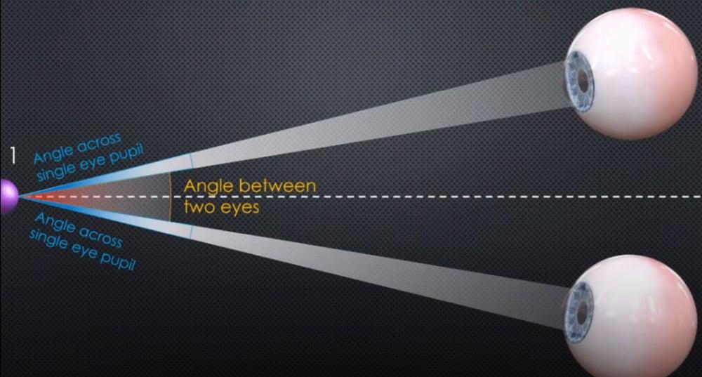 Die Grafik zeigt den Blickwinkel der Augen zu einem entfernten Objekt.