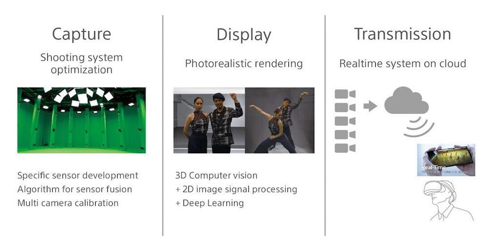 Sonys Strategie baut auf drei Pfeiler.