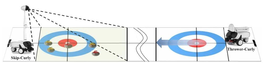 Eine Iillustration zeigt, wie Curly funktioniert.