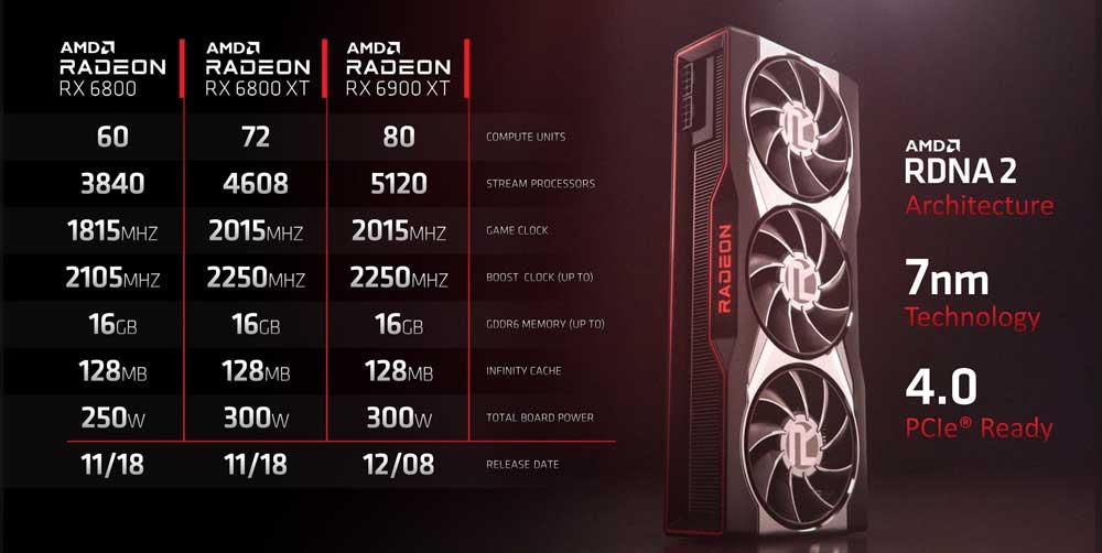 RX-6000-Serie im Vergleich