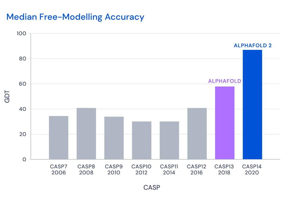 AlphaFold 2 CASP14 Ergebnis