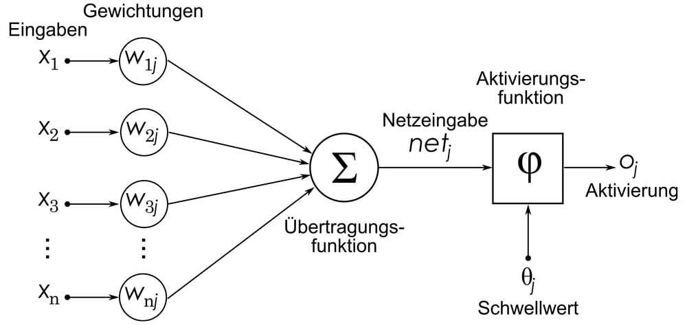 Künstliches Neuron mit Gewichtungen und Funktion
