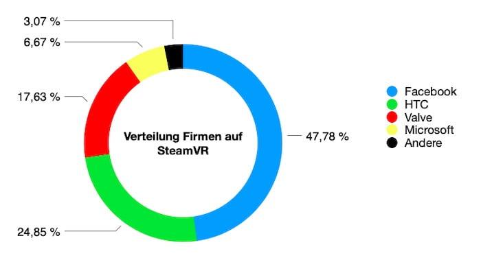 SteamVR_10.2020_Anteil_VR-Unternehmen