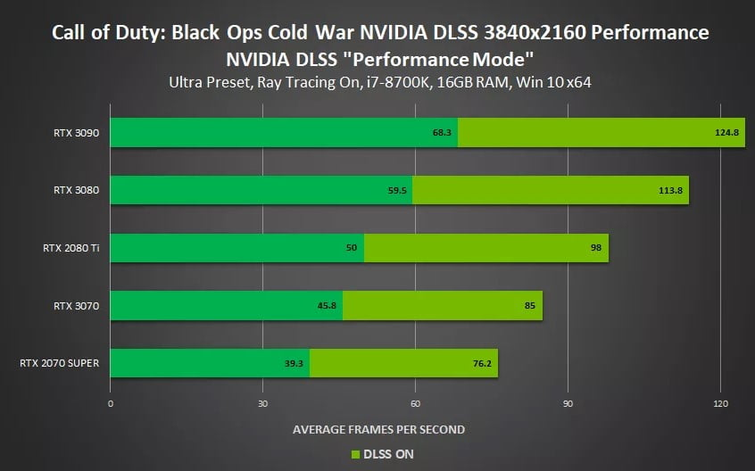 Nvidia rendert im DLSS-Modus nach Nvidias eigenem Benchmark bis zu 85 Prozent schneller. | Bild: Nvidia