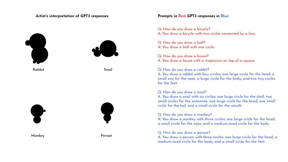 GPT-3 Inputs und menschliche Zeichnungen
