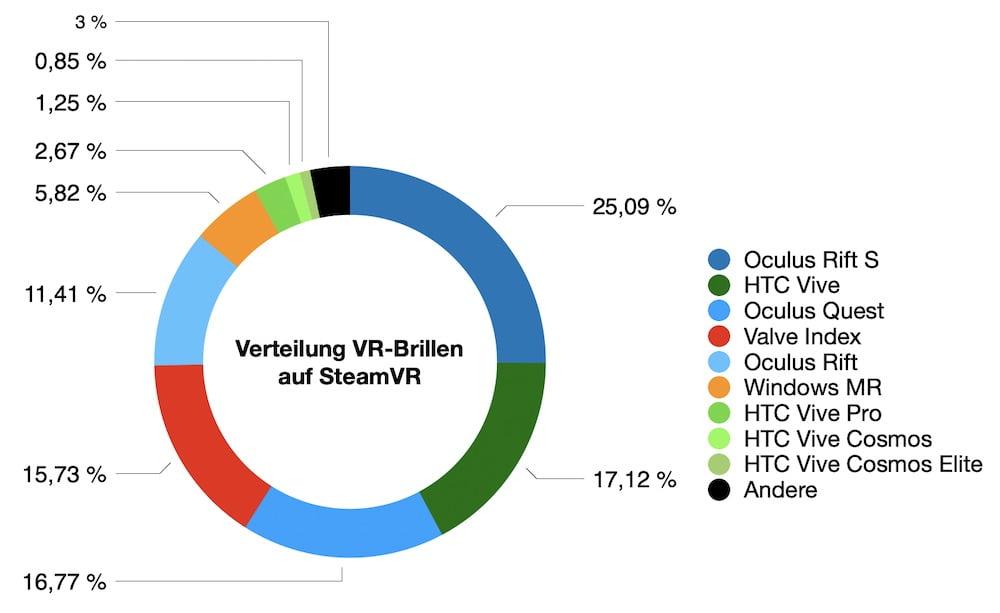 SteamVR_11.2020_Anteil_VR-Brillen