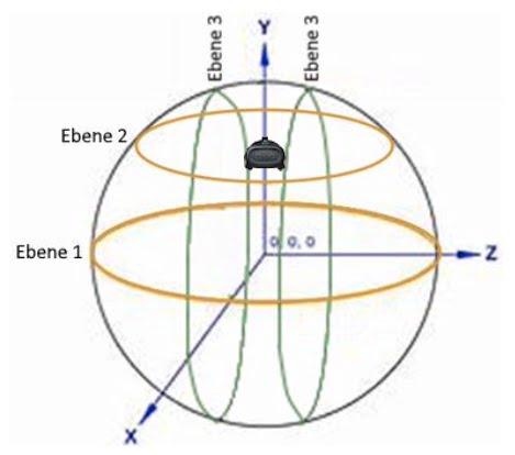 VDC_Messung_Trackingreichweite_Ebenen_1_2_3