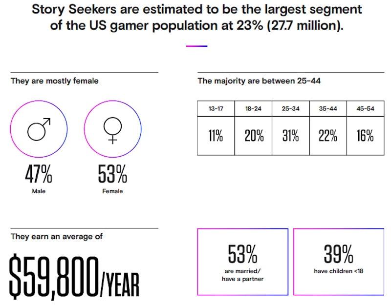 VR_Zielgruppe_Story_Seekers_Statistik