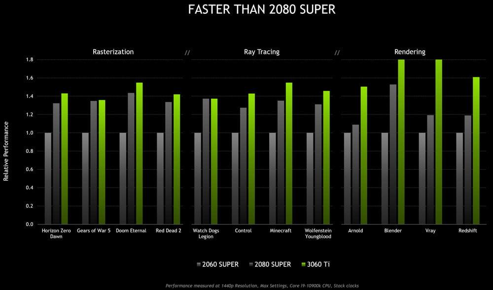 RTX 3060 Ti Nvidia Benchmarks
