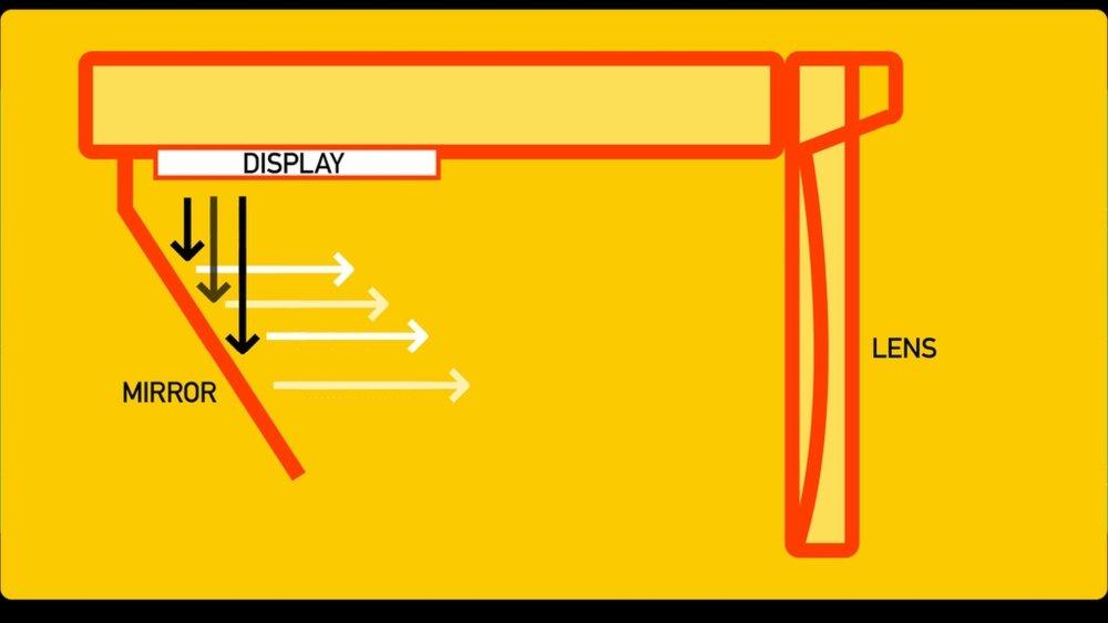 Eine Konstruktionszeichnung, die die Anordnung von Linsen, Spiegel und LCDs in der AR-Brille cheApR zeigt.