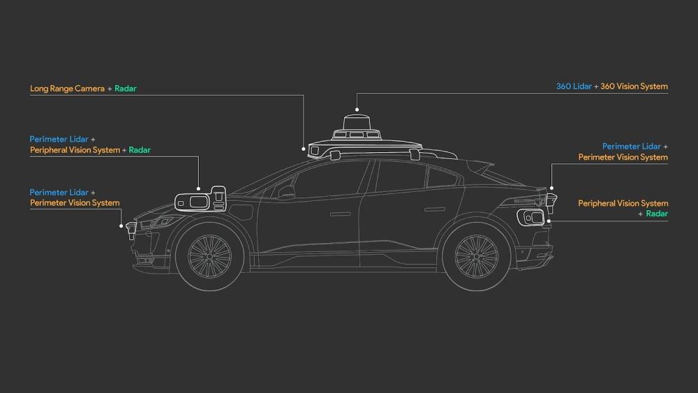 Eine Skizze, die die verschiedenen Sensoren und Kameras des Waymo Driver Systems für autonomes Fahren zeigt.