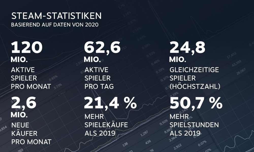Steam_2020_Jahresrückblick