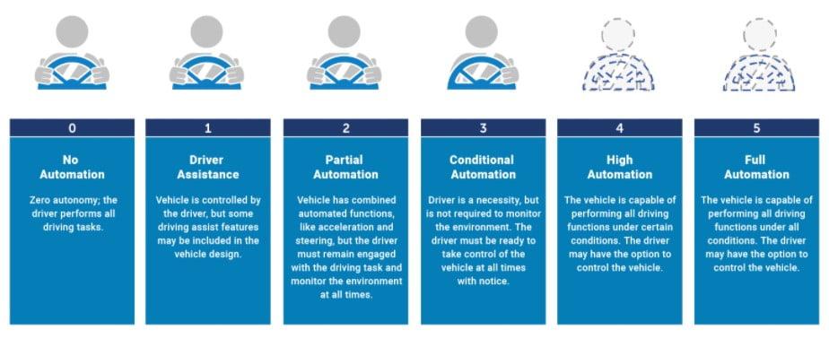 Die fünf Stufen des autonomen Fahrens. | Bild: via nhtsa.gov