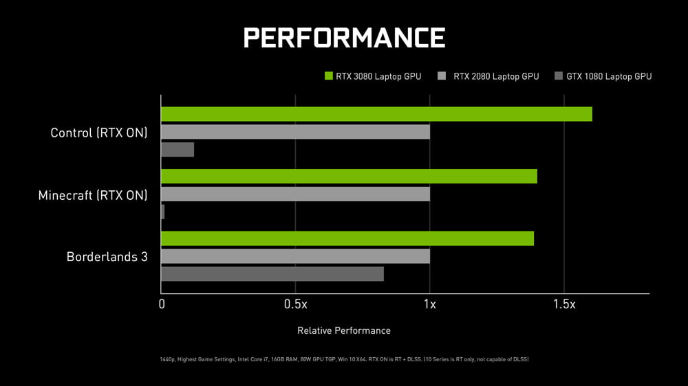 RTX 3080 Mobile Performance Chart