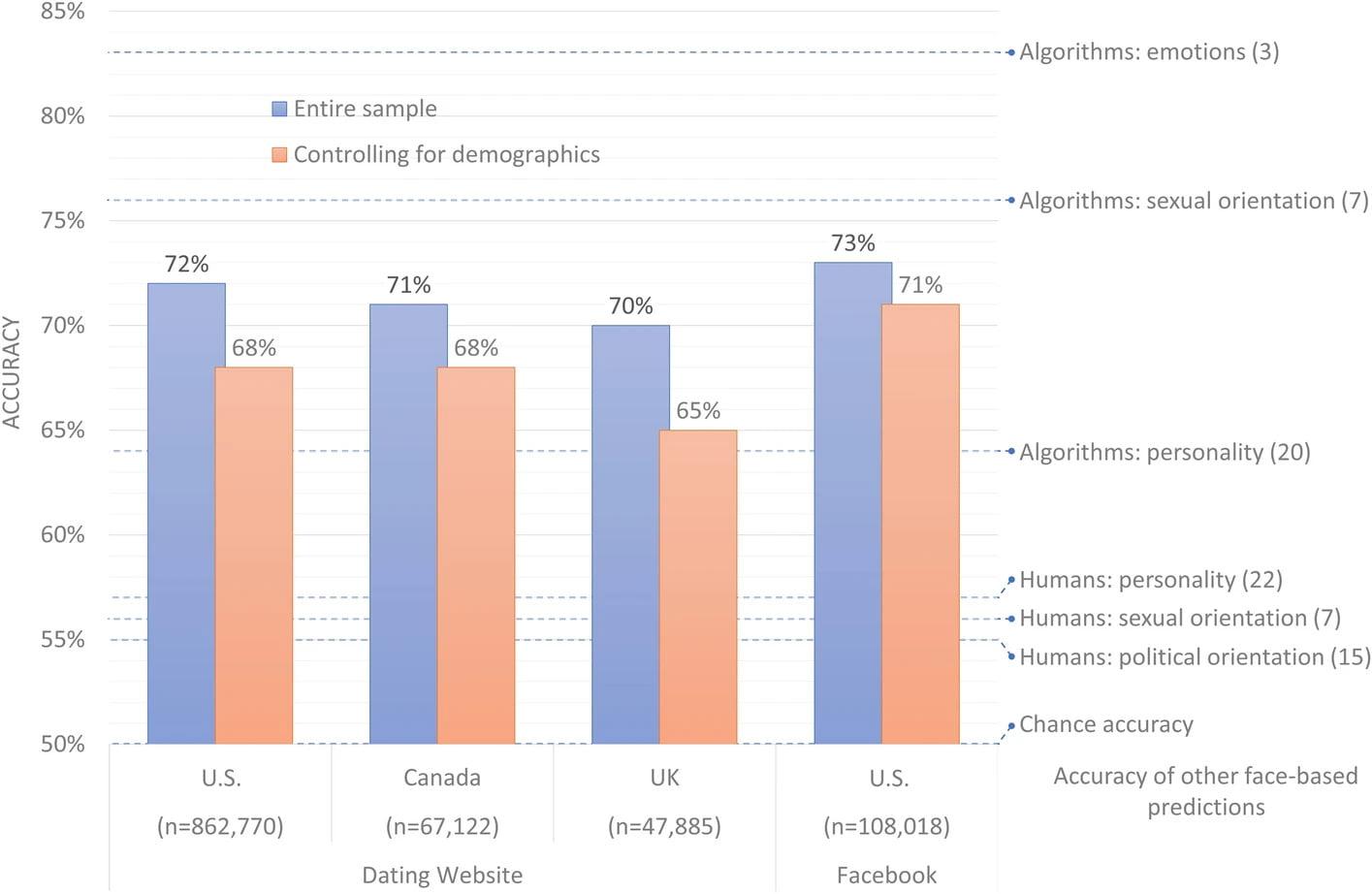 Die stärkste Performance zeigt der Algorithmus im Datensatz mit Facebook-Bildern. | Bild: Michael Kosinski