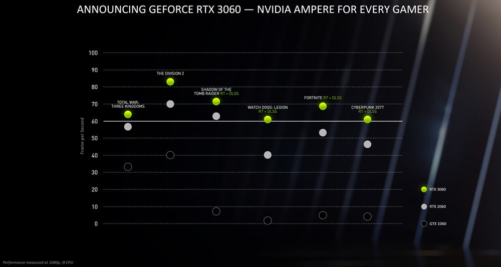 RTX 3060 Performance Chart