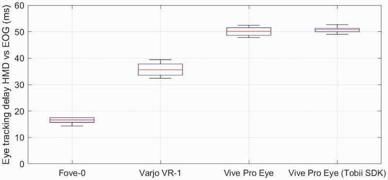 Eyetracking_Messung_Vergleich