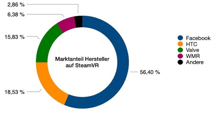 SteamVR_01.2021_Marktanteil_Hersteller