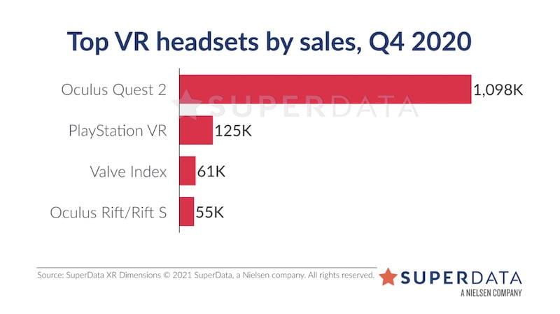 Top_VR-Brillen_Q4_2020_Superdata